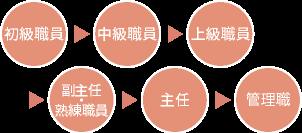 初級職員→中級職員→上級職員→副主任・熟練職員→主任→管理職